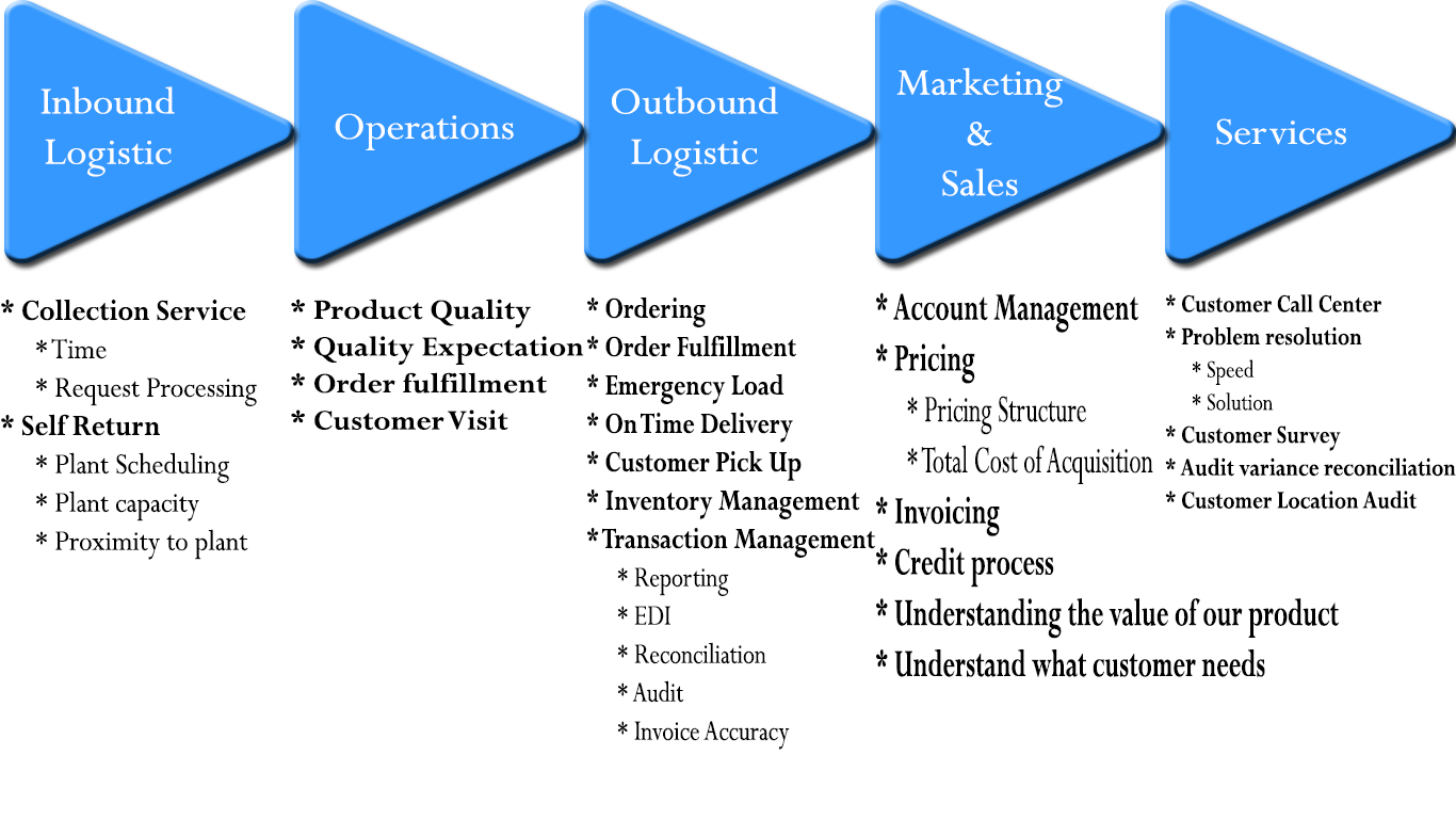 SPSC – Supply value chain analysis | Insyght Consulting